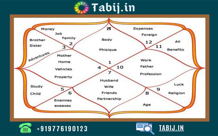 Vedic birth Chart-tabij.in